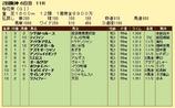 第13S:04月2週 桜花賞 成績