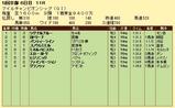 第8S:11月4週 マイルチャンピオンシップ 競争成績