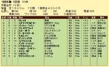 第9S:01月1週 京都金杯 競争成績