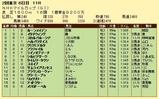 第6S:5月2週 NHKマイルC 競争成績