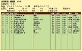第5S:2月2週 佐賀記念 競争成績