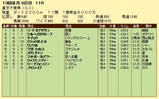第4S:12月5週 東京大賞典 競争成績