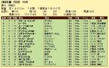 第10S:05月3週 リッキー@シーヴァ 競争成績