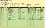 第16S:12月1週 京阪杯 成績