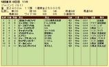 第8S:12月1週 ジャパンカップ 競争成績