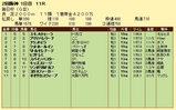 第12S:03月5週 毎日杯 成績