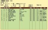 第10S:04月2週 桜花賞 競争成績