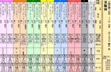 第11S:12月1週 京阪杯 出馬表