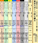 第14S:11月4週 東京スポーツ杯2歳S