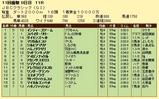 第15S:11月1週 JBCC 成績