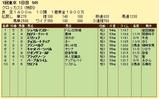 第11S:02月1週 泥@シュペルマスター 競争成績