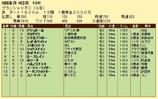 第9S:07月4週 グランシャリオC 競争成績