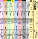 第11S:02月1週 東京新聞杯 出馬表