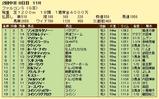 第8S:6月3週 ファルコンS 競争成績