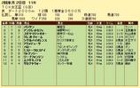 第14S:02月1週 TCK女王盃 成績