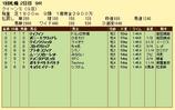 第13S:08月3週 クイーンS 成績