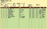 第7S:4月2週 泥@フェストゥーン 競争成績
