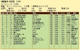 第11S:06月2週 ユニコーンS 競争成績