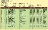 第11S:01月2週 泥@ウールヴルーン 競争成績