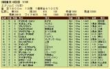 第13S:06月3週 エプソムC 成績