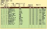 第6S:5月1週 青葉賞 競争成績