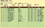 第4S:12月1週 ジャパンカップダート 競争成績