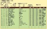 第6S:10月3週 白山大賞典 競争成績