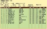 第7S:7月2週 七夕賞 競争成績