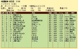第10S:10月1週 シリウスS 競争成績
