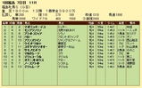 第14S:04月4週 福島牝馬S 成績