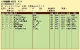 第6S:11月4週 彩の国浦和記念 競争成績