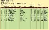 第9S:04月2週 桜花賞 競争成績