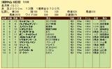 第14S:04月3週 皐月賞 成績