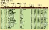 第15S:03月5週 高松宮記念 成績