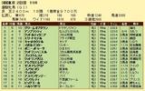 第11S:05月4週 優駿牝馬 競争成績