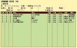 第10S:07月4週 泥@サロメスライサー 競争成績