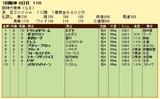 第10S:03月4週 阪神大賞典 競争成績