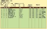 第16S:03月4週 阪神大賞典 成績