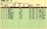第5S:3月5週 ドバイゴールデンシャヒーン 競争成績