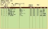 第8S:3月3週 中山牝馬S 競争成績