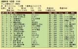 第10S:05月4週 泥@フォルセティ 競争成績