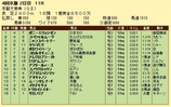第15S:10月2週 京都大賞典 成績
