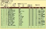 第4S:12月4週 全日本2歳優駿 競争成績