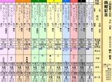 第9S:07月4週 函館記念 出馬表