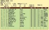 第10S:12月3週 朝日杯FS 競争成績