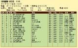 第14S:03月4週 ダイオライト記念 成績