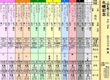 第13S:08月4週 札幌記念