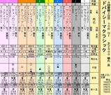 第6S:3月5週 ドバイシーマクラシック 出馬表