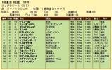 第6S:2月4週 フェブラリーS 競争成績