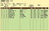 第9S:09月4週 ローズS 競争成績